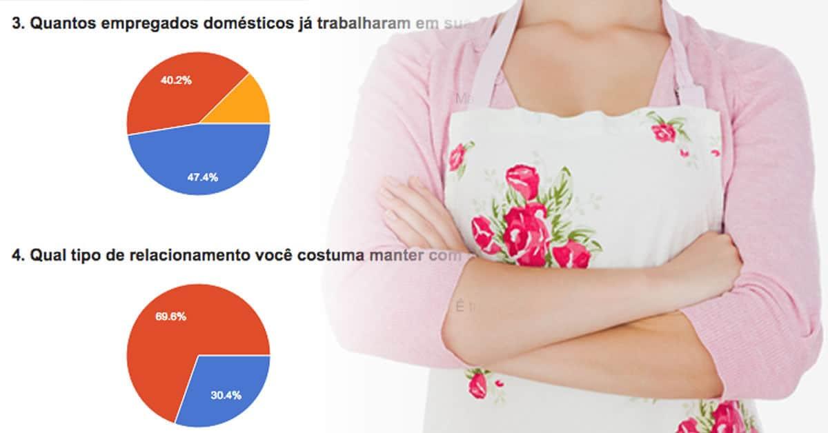Pesquisa realizada com 1. 143 empregadores domésticos revela que 12% deles já tiveram de responder a processos trabalhistas movidos por empregadas, enquanto 69,6% consideram as domésticas como membro da família.